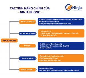 Tính năng của phần mềm Ninja Phone nuôi nick trên điện thoại