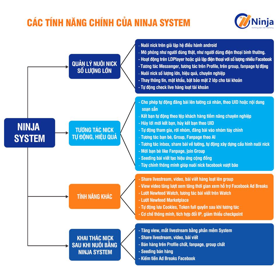 tính năng phần mềm nuôi nickfacebook số lượng lớn -Ninja systema